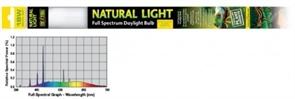 Лампа Exo Terra Reptile Natural Light UVB 2.0, 18W, 60 см.