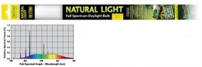Лампа Exo Terra Reptile Natural Light UVB 2.0, 30W, 90 см